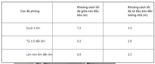 he-thong-chua-chay-khi-fm200-dau-bao-nhiet