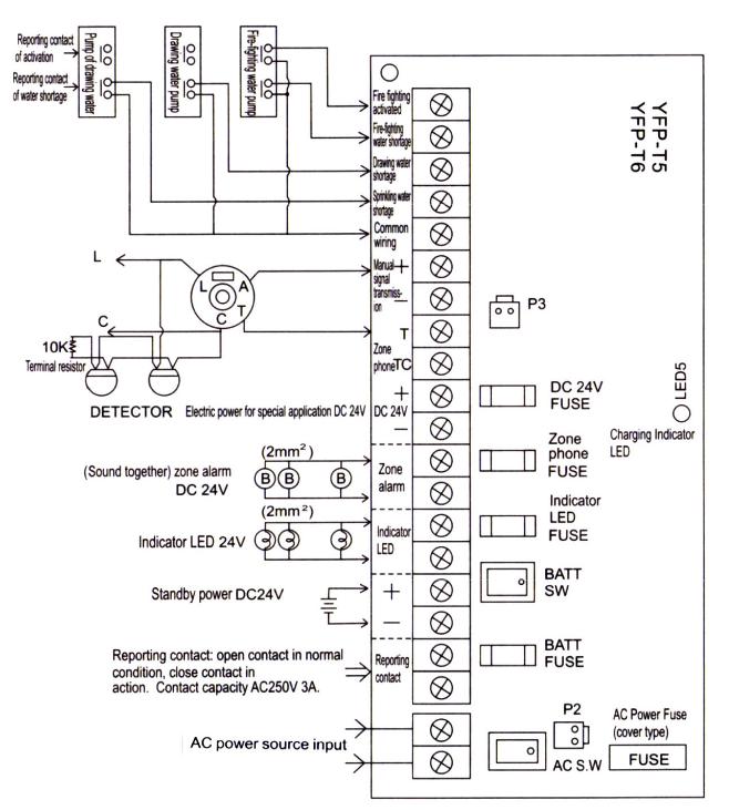 Bản vẽ kĩ thuật của tủ báo cháy Chungmei
