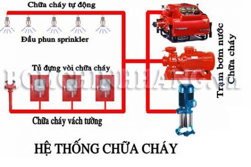 He Thong May Bom Nuoc Phong Chua Chay