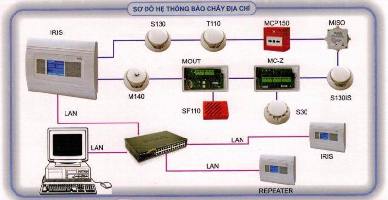 Nguyen Ly Hoat Dong He Thong Bao Chay Dia Chi