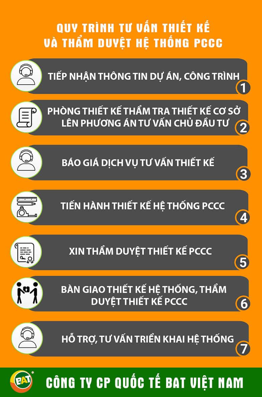 Quy Trinh Thiet Ke Tham Duyet He Thong Pccc