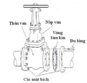 Cau Tao Van Cong La Gi Vannhapkhau.vn 300x287