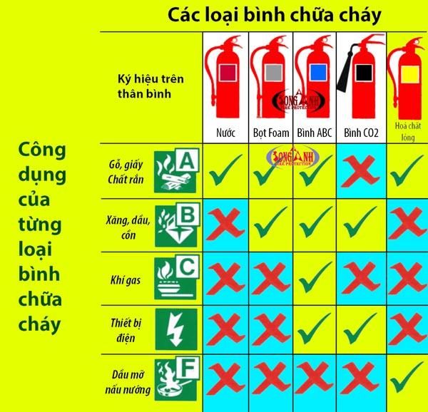 Cong Dung Cua Binh Chua Chay