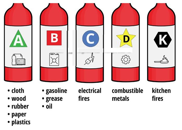 Các loại đám cháy
