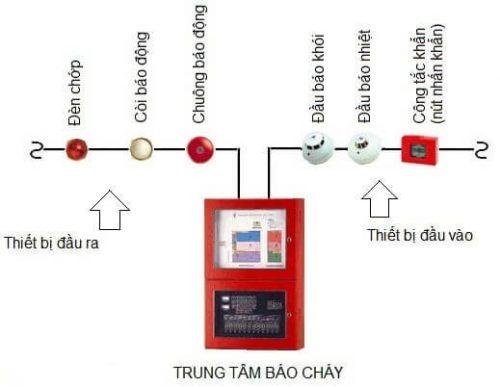 Trung Tam Bao Chay Horing 2