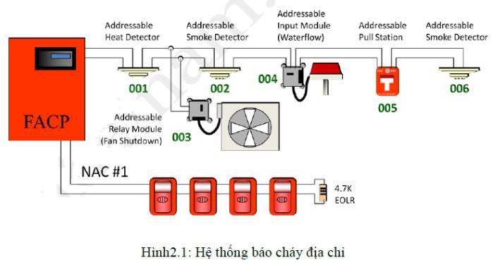 Bản vẽ sơ đồ nguyên lý hoạt động của hệ thống báo cháy