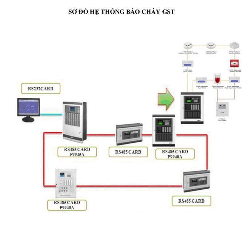 Sơ đồ hệ hệ thống báo cháy GST