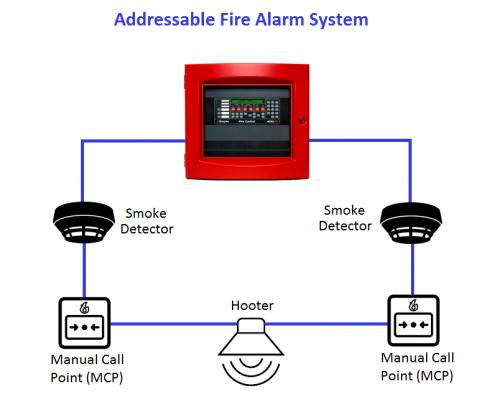 Các thiết bị trong hệ thống báo cháy địa chỉ