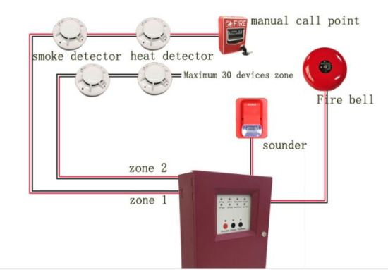 Ưu điểm và nhược điểm của hệ thống báo cháy thông thường