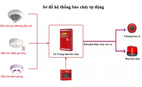 Nguyên lý hoạt động của hệ báo cháy