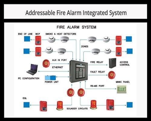 Hệ thống báo cháy địa chỉ là gì?