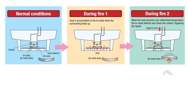 Nguyên lý hoạt động của đầu báo nhiệt Chungmei
