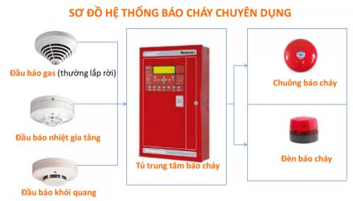 He Thong Bao Chay 5
