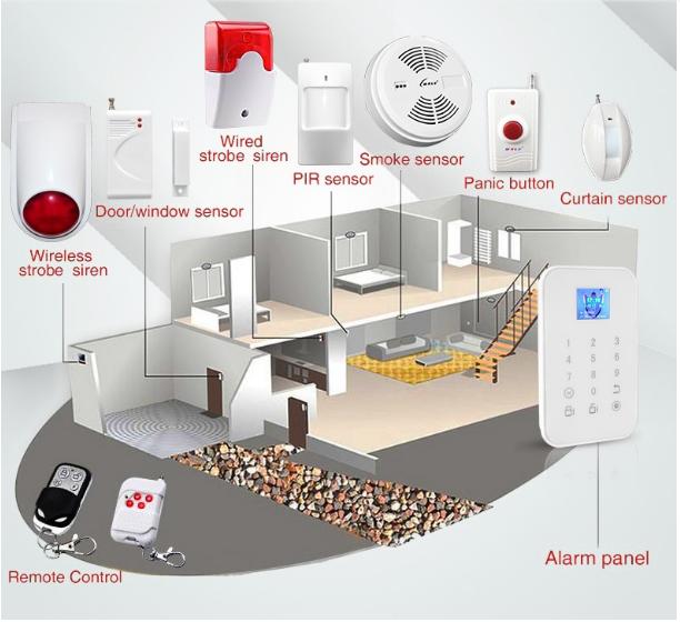 Nguyên lý hoạt động của hệ thống báo cháy không dây