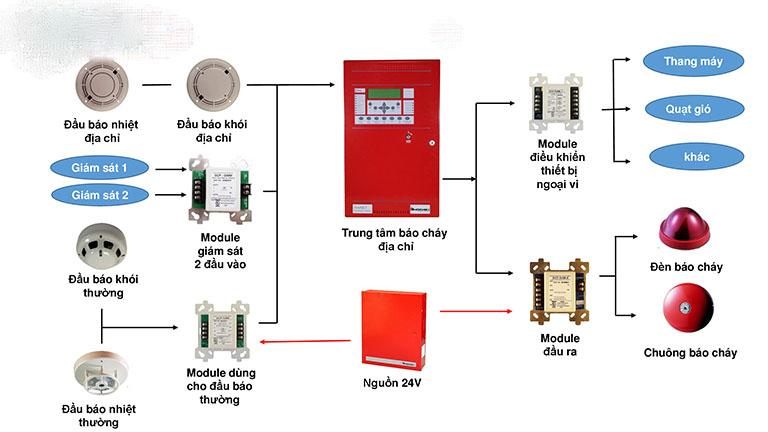 Nguyên lý hoạt động của các thiết bị báo cháy - đèn báo phòng