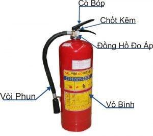 Binh Chua Chay Bot