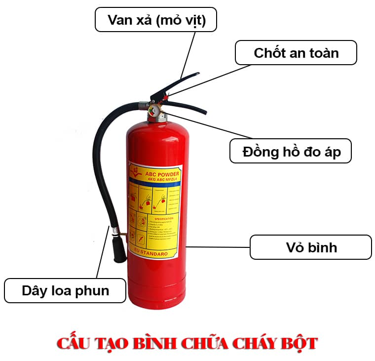 Cau Tao Binh Chua Chay Bot